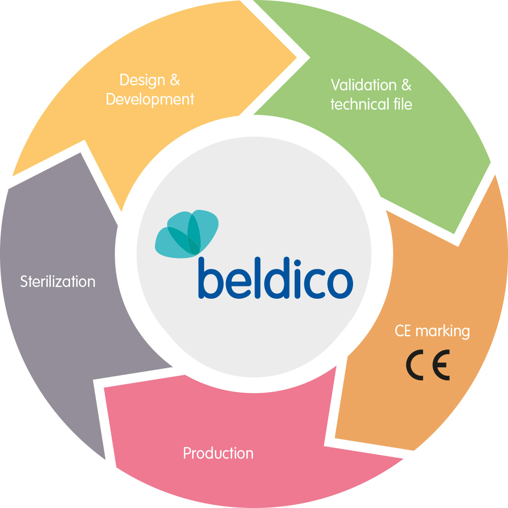 Contract Manufacturing Organization Beldico