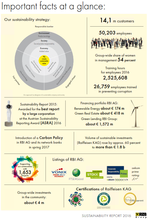 RZB facts sustainability