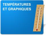Températures et graphiques (Exercices)
