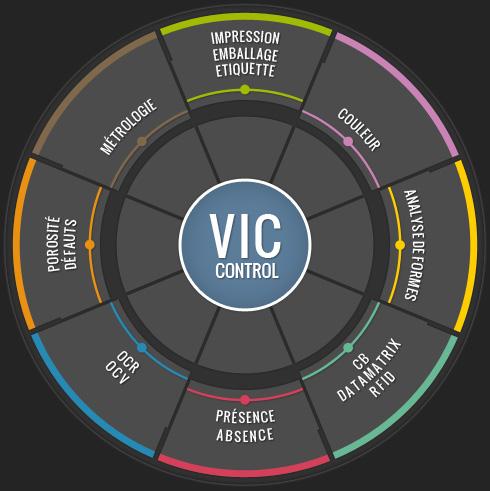VIC Control
