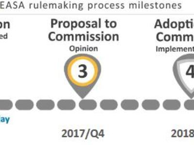Notice of proposed amendments EASA