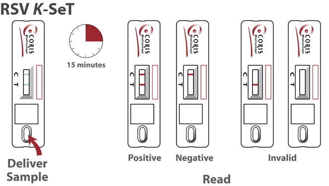 k line diagnostics