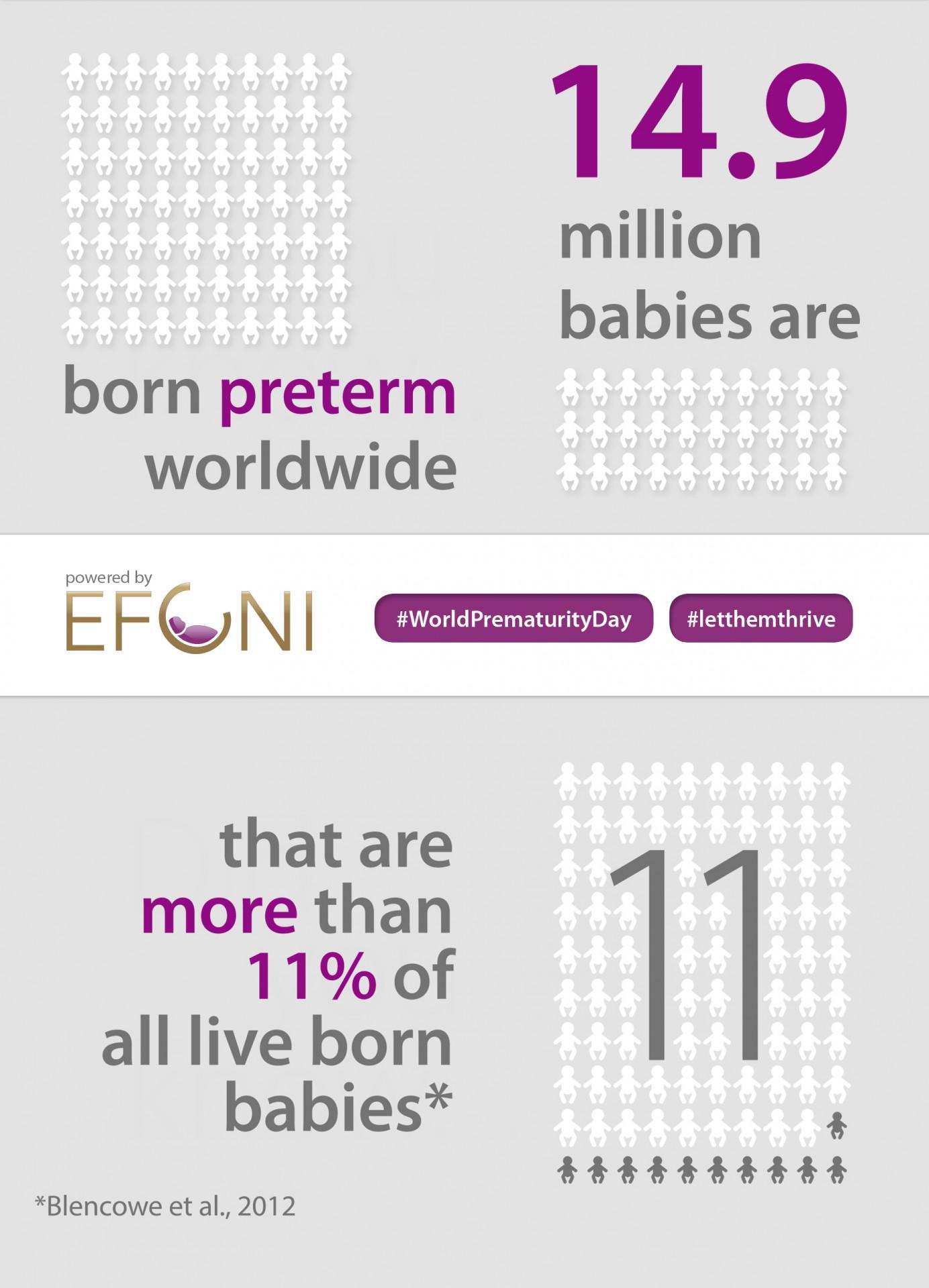 Preterm births worldwide