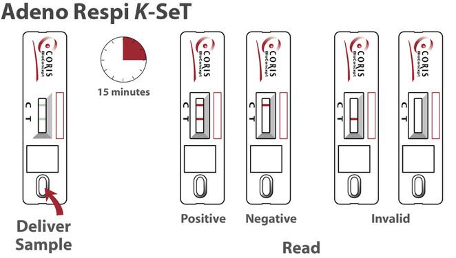 Adeno Respi K-set